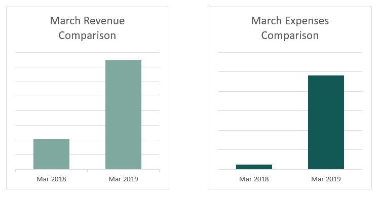 Kristen Leigh | WordPress Web Design Studio | March Finance Comparison