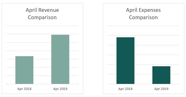 Kristen Leigh | WordPress Web Design Studio | April Finance Comparison
